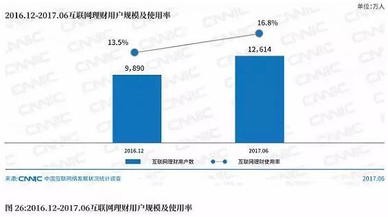 网贷理财:市场趋向规范化
